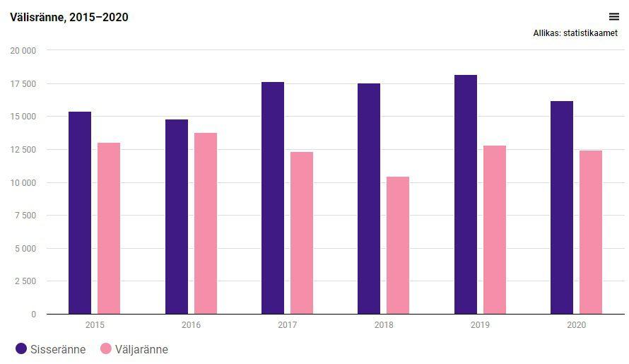 Внешняя миграция, 2015–2020. Фото: Statistikaamet