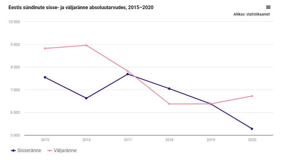 Иммиграция и эмиграция людей, родившихся в Эстонии, в абсолютном выражении, 2015–2020. Фото: Statistikaamet